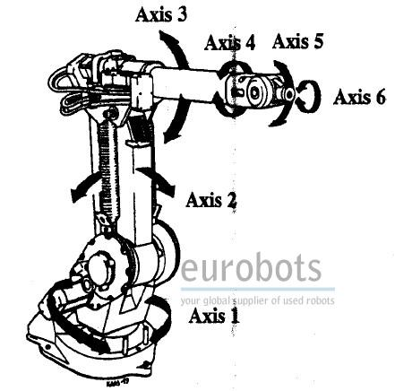ABB IRB1400 Twin Robot Cell Flexarc M97A S4C With MTB 750 IRBP 750K Positioner P265 Eson Industrial Robot Diagram