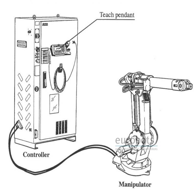 ABB IRB 120 PRODUCT MANUAL Pdf Download | ManualsLib